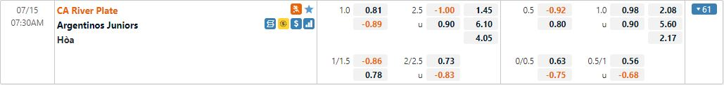 Tỷ lệ kèo River Plate vs Argentinos Juniors