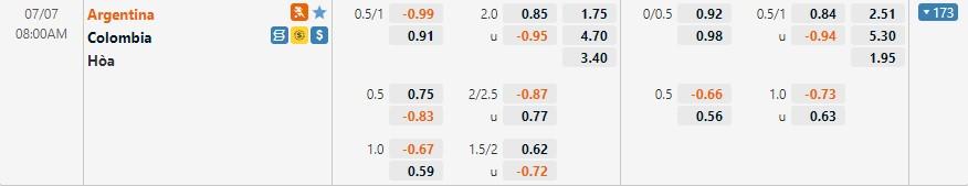 Tỷ lệ kèo Argentina vs Colombia