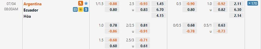 Tỷ lệ kèo Argentina vs Ecuador