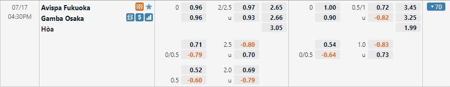 Tỷ lệ kèo Avispa vs Gamba Osaka