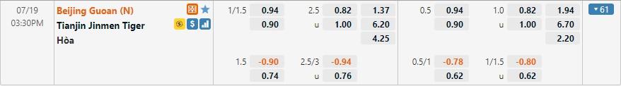 Tỷ lệ kèo Beijing Guoan vs Tianjin Tigers