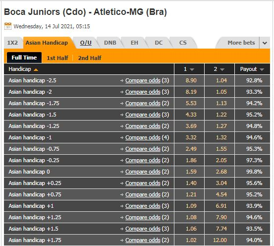 Tỷ lệ kèo Boca Juniors vs Atletico Mineiro