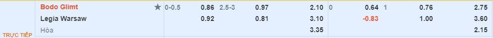 Tỷ lệ kèo Bodo Glimt vs Legia
