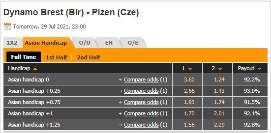 Tỷ lệ kèo Dinamo Brest vs Viktoria Plzen