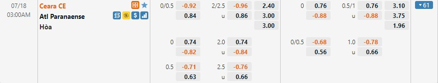 Tỷ lệ kèo Ceara vs Paranaense