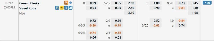 Tỷ lệ kèo Cerezo vs Vissel Kobe