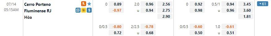 Tỷ lệ kèo Cerro Porteno vs Fluminense