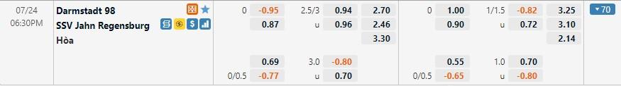 Tỷ lệ kèo Darmstadt vs Regensburg