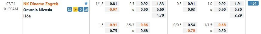 Tỷ lệ kèo Dinamo Zagreb vs Nicosia