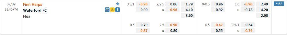 Tỷ lệ kèo Finn Harps vs Waterford