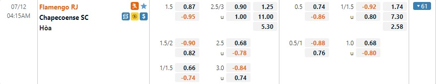 Tỷ lệ kèo Flamingo vs Chapecoense