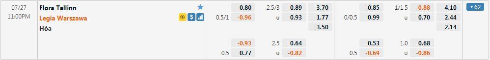 Tỷ lệ kèo Flora vs Legia