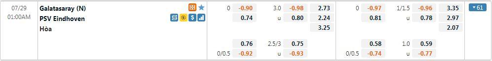 Tỷ lệ kèo Galatasaray vs PSV
