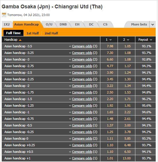 Tỷ lệ kèo Gamba Osaka vs Chiangrai