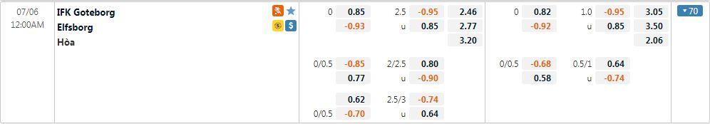 Tỷ lệ kèo Goteborg vs Elfsborg