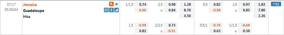 Tỷ lệ kèo Guadeloupe vs Jamaica