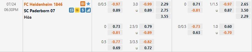 Tỷ lệ kèo Heidenheim vs Paderborn