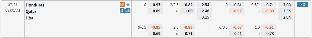 Tỷ lệ kèo Honduras vs Qatar