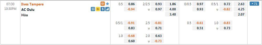 Tỷ lệ kèo Ilves vs Oulu