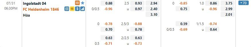 Tỷ lệ kèo Ingolstadt vs Heidenheim