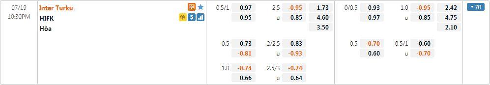 Tỷ lệ kèo Inter Turku vs HIFK