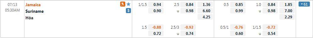 Tỷ lệ kèo Jamaica vs Suriname