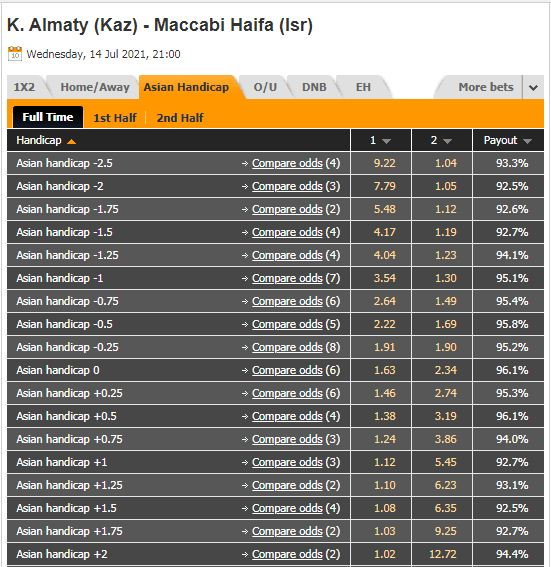 Tỷ lệ kèo Kairat vs Maccabi Haifa