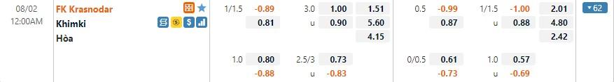 Tỷ lệ kèo Krasnodar vs Khimki