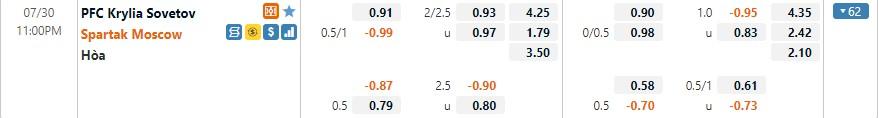 Tỷ lệ kèo Krylya Sovetov vs Spartak Moscow
