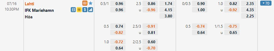 Tỷ lệ kèo Lahti vs Mariehamn