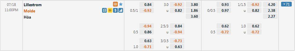 Tỷ lệ kèo Lillestrom vs Molde