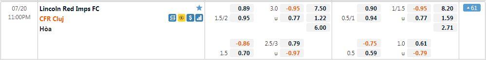 Tỷ lệ kèo Lincoln vs CFR Cluj