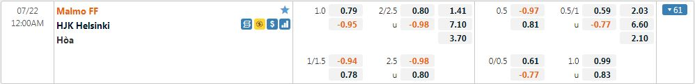 Tỷ lệ kèo Malmo vs HJK