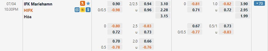 Tỷ lệ kèo Mariehamn vs HIFK