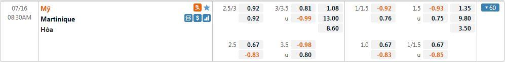 Tỷ lệ kèo Martinique vs Mỹ