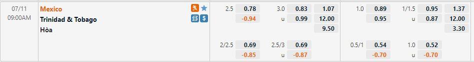 Tỷ lệ kèo Mexico vs Trinidad & Tobago