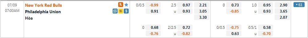 Tỷ lệ kèo New York RB vs Philadelphia