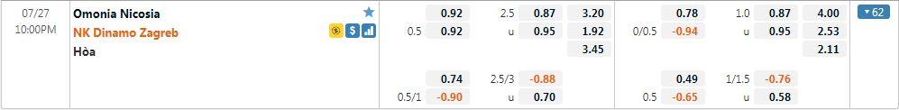 Tỷ lệ kèo Nicosia vs Dinamo Zagreb