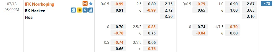 Tỷ lệ kèo Norrkoping vs Hacken