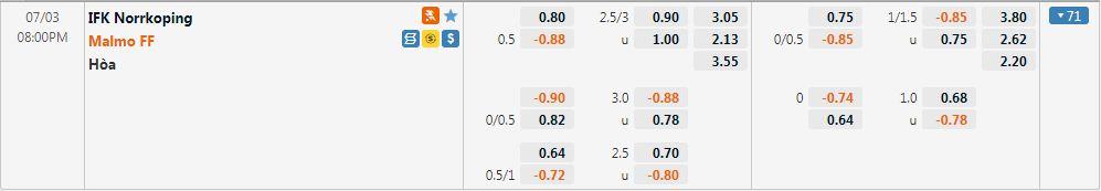 Tỷ lệ kèo Norrkoping vs Malmo
