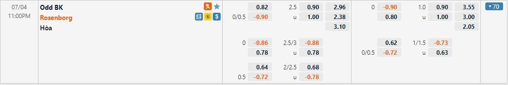 Tỷ lệ kèo Odd Grenland vs Rosenborg