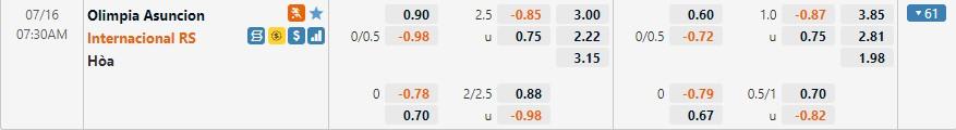 Tỷ lệ kèo Olimpia vs Internacional