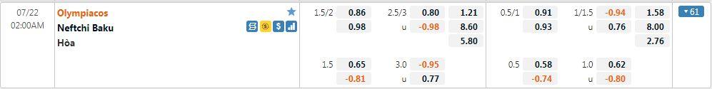 Tỷ lệ kèo Olympiakos vs Neftci
