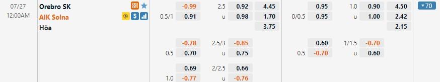 Tỷ lệ kèo Orebro vs AIK