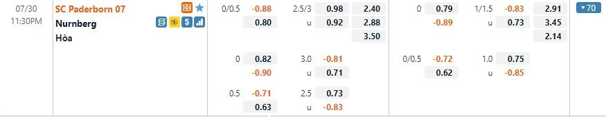Tỷ lệ kèo Paderborn vs Nurnberg