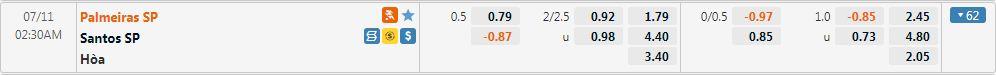 Tỷ lệ kèo Palmeiras vs Santos