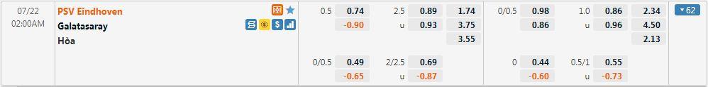 Tỷ lệ kèo PSV vs Galatasaray