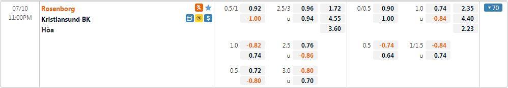 Tỷ lệ kèo Rosenborg vs Kristiansund