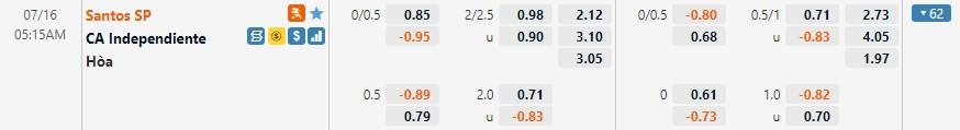 Tỷ lệ kèo Santos vs Independiente