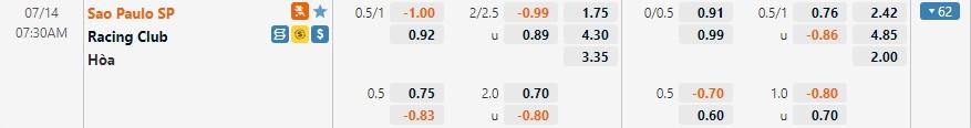 Tỷ lệ kèo Sao Paulo vs Racing